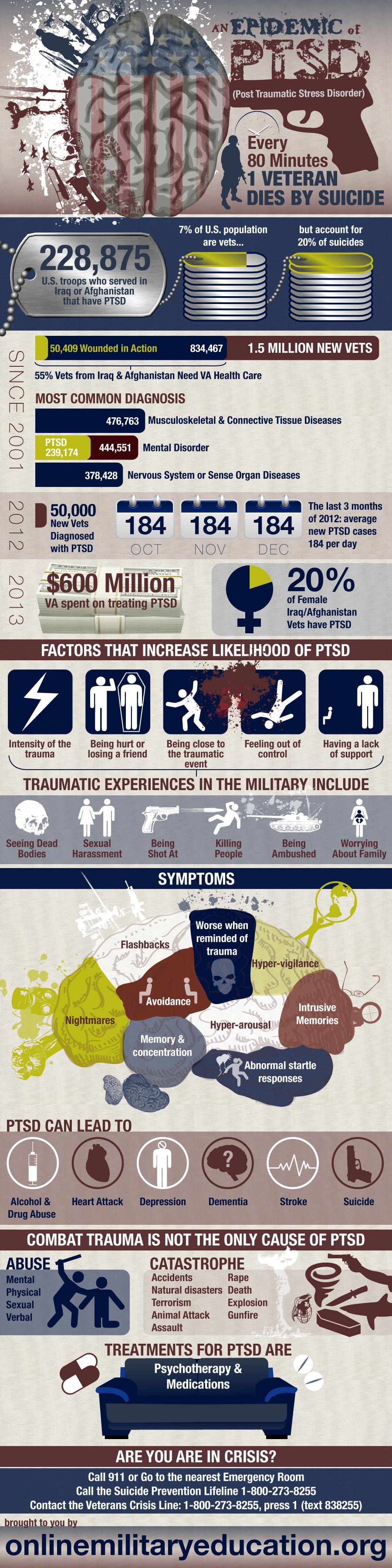PTSD Epidemic